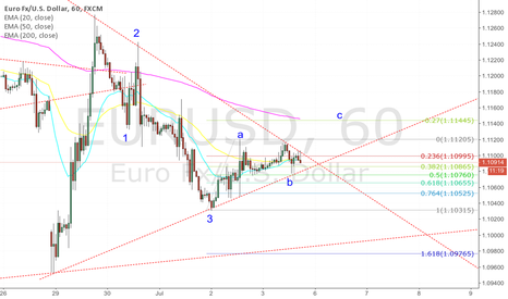 EURUSD: EURUSD: Triangle breakout should see at least 1.11445 if upward