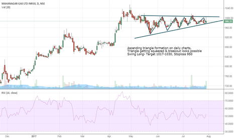 MGL: MGL- Preparing for ascending Traingle breakout