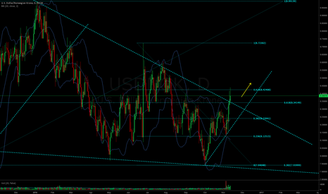 USDNOK: Key resistance levels broken