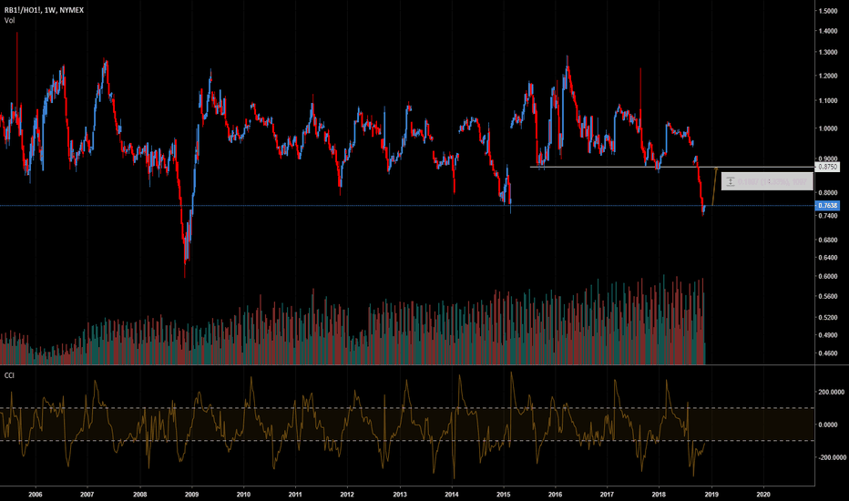 RB1!/HO1!: SPREAD TRADING; gasoline/heating oil; LONG