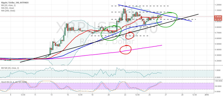 XRPUSD 4 hr chart update