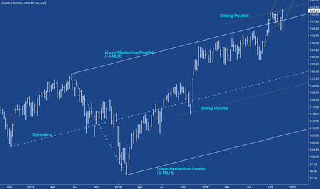 IWM: IWM - Russel ETF stretched to the limit