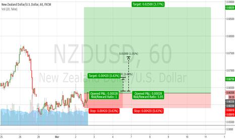 NZDUSD: KIWI DOLLAR BUY (NZDUSD)