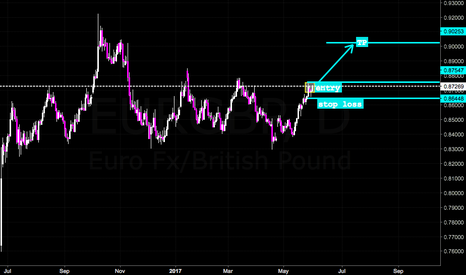 EURGBP: Inside Bar Setup