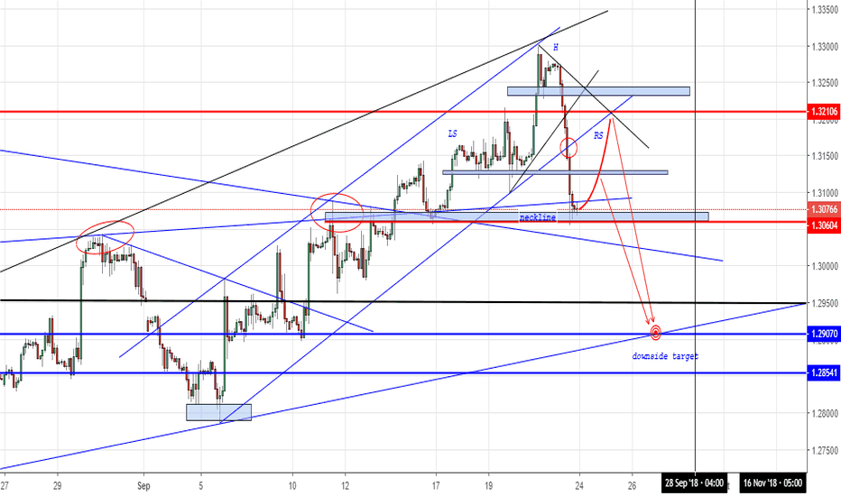 GBPUSD: CABLE SHORT SETUP