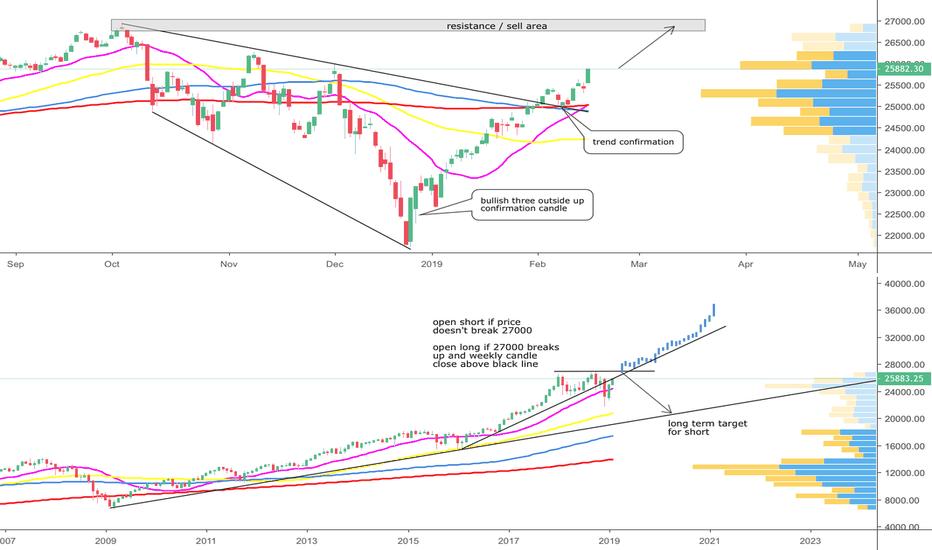 DJI: Dow Jones - 20.000 or new all time high - we´ll see soon