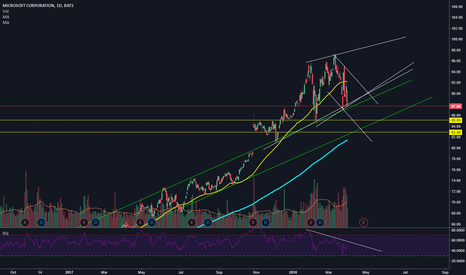 MSFT: Microsoft Rising Wedge -- Massive RSI Divergence --Ready to Pop
