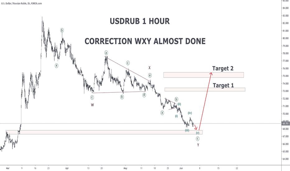Usd Rub Chart Dollar Ruble Rate
