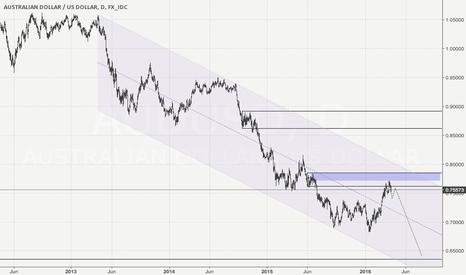 AUDUSD: AudUsd top-down supply and demand analysis.