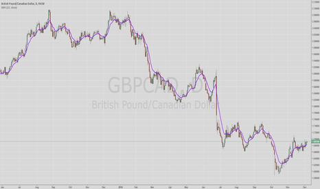 GBPCAD: GBP/CAD