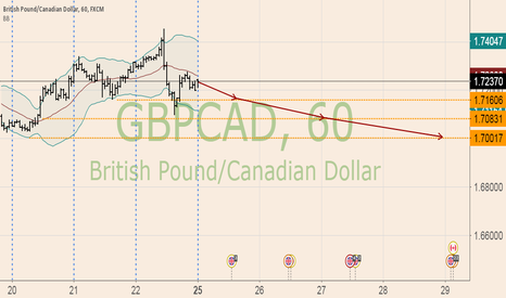 GBPCAD: test
