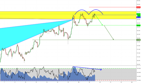 AUDJPY: Bat completed with a double top!