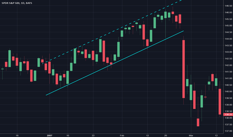 SPY: Up Trendline Channel