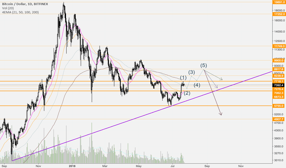 BTCUSD: Possibility with BTC in the next upcoming weeks