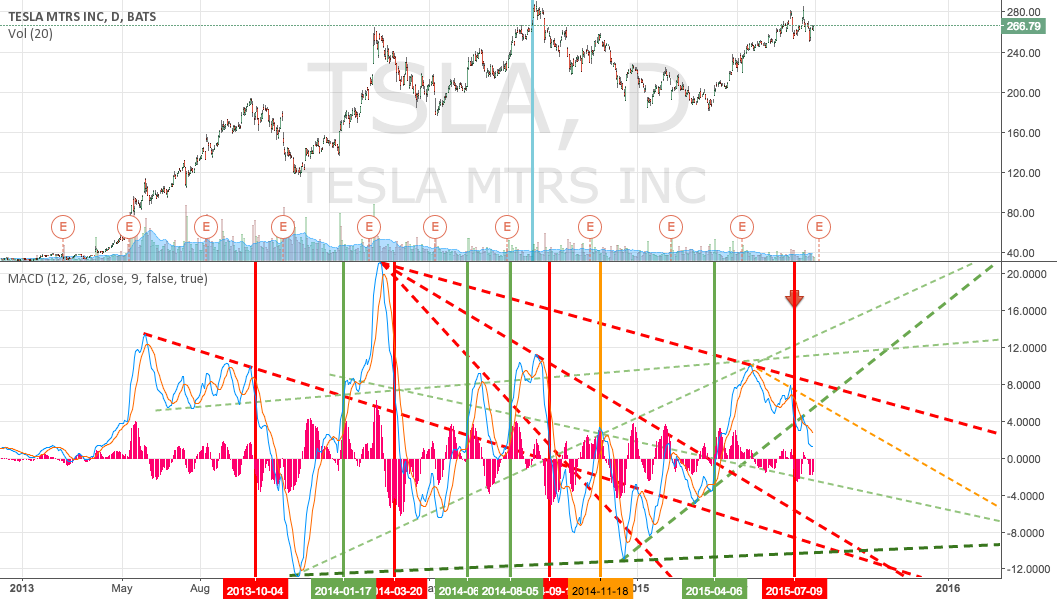 TSLA - Daily MACD Trends and Crossing signals