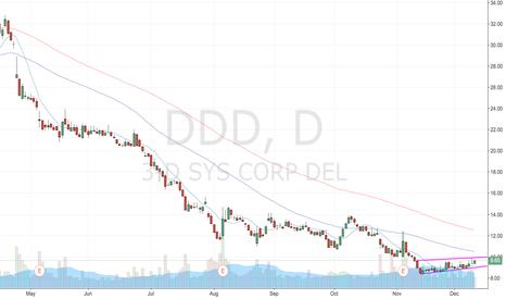 DDD: Not bullish yet