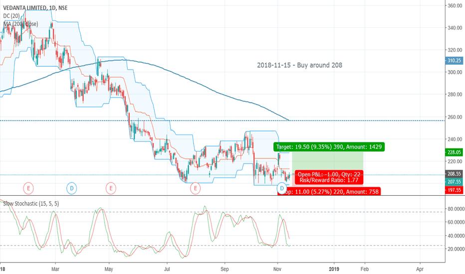 VEDL: 2018-11-15 Buy around 208