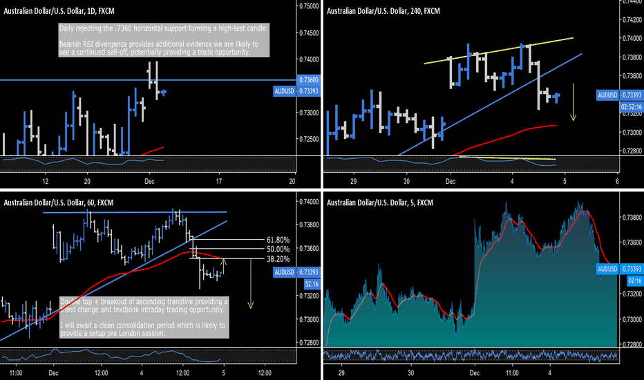 AUDUSD: AUD.USD - #1 Textbook Trading Opportunity