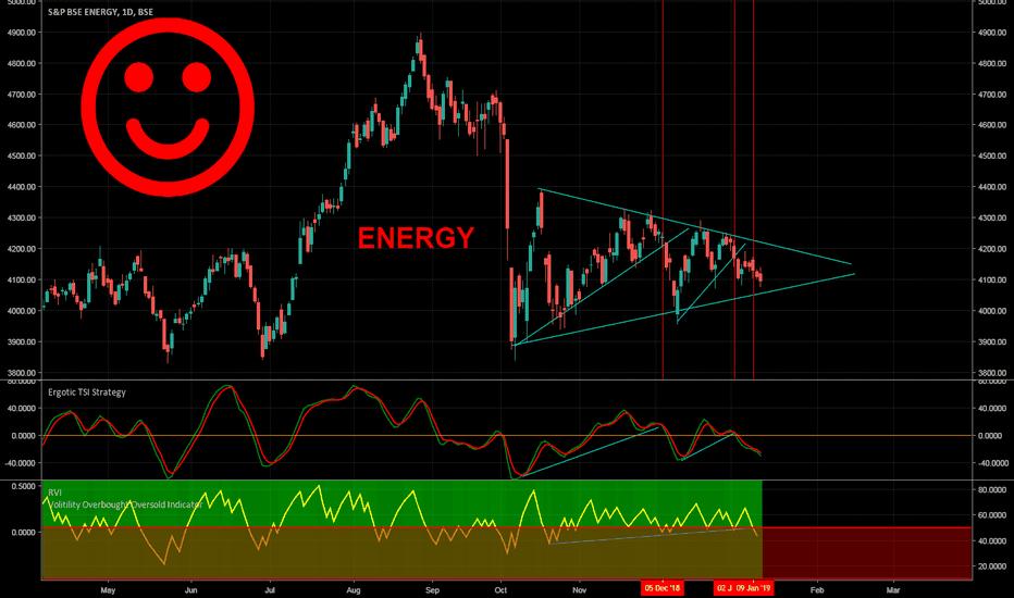 ENERGY: Energy Lower SHORT