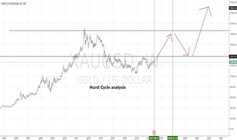 XAUUSD: Long Term Goal - Buy -