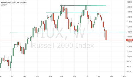 IUX: Russell 2000