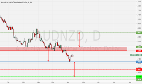 AUDNZD: AUDNZD - SHORT, respect the trend?!