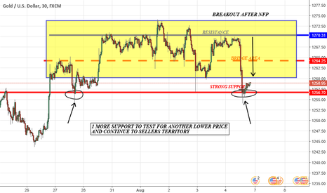 XAUUSD: BUYERS MOMENTUM MIGHT BE DEAD