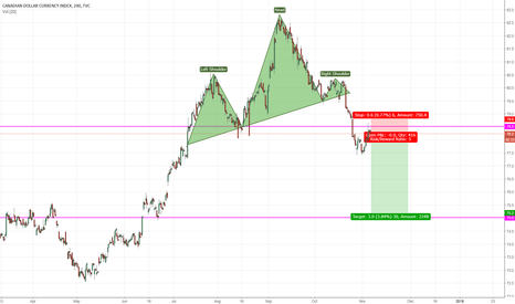 CXY: Shorting Canadian pairs at these levels
