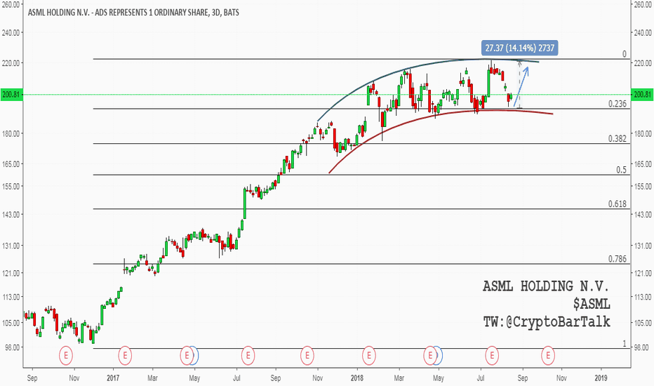 ASML: $ASML - Playing the Channel - ASML Holding N.V.