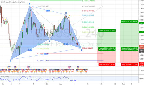 GBPUSD: GBPUSD Bullish Gartley Pattern
