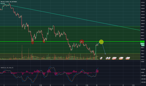 BTCUSD: Still Bearish on Bitcoin