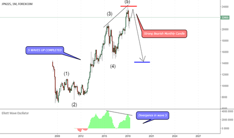 JPXJPY: Nikkie 225 5 waves up completed