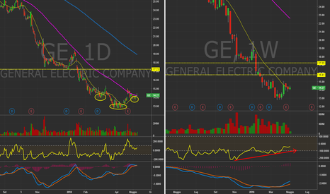 GE: $GE - Daily&Weekly. Possibile inversione di Breve? #Stocks