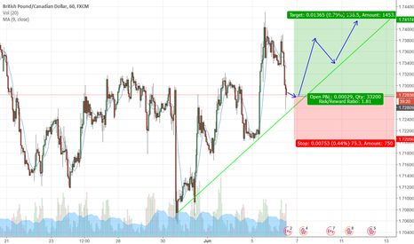 GBPCAD: GBPCAD is going UP now - UPTREND