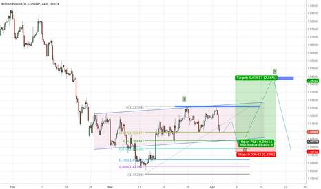 GBPUSD: FX: GBP/USD
