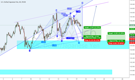 USDJPY: Long Opportunity On USDJPY