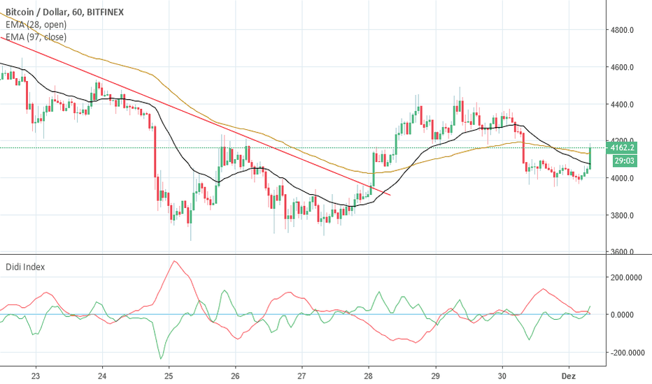 BTCUSD: Agulhada do bitcoin nos 60´