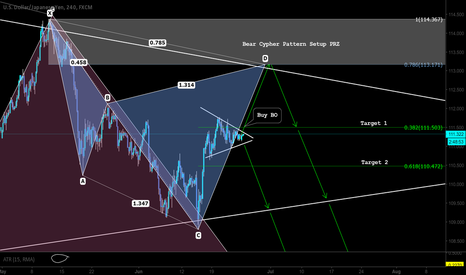 USDJPY: Pattern and Market based trading setup - buy and sell