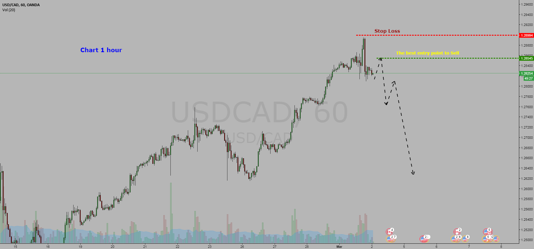 Forex  USDCAD