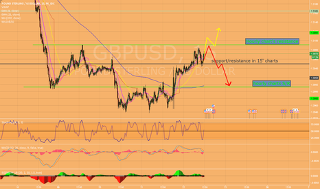 GBPUSD: wait and see in 15' charts