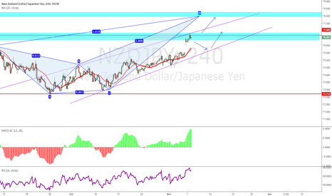 NZDJPY: NJ - Wait for PRZ Zone