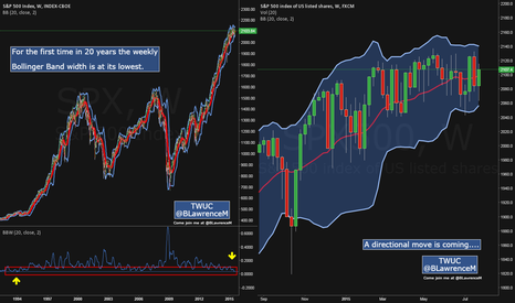 "SPX500: ""A Thin Red Line"" On The Bollinger Band"