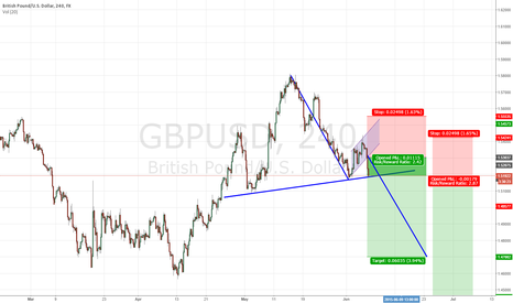 GBPUSD: make my day