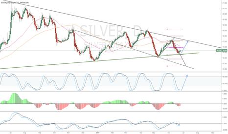 SILVER: Long Silver