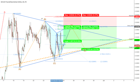 GBPAUD: A Gartley pattern in conjuction with Elliot triangle wave