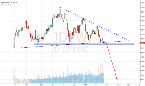 JD: JD, a sell breakout of triangle?