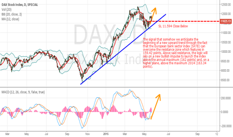 DAX: DAX30: We raise slightly the stop loss