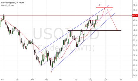 USOIL: Rising wadge