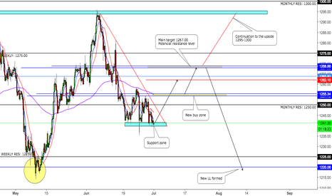 XAUUSD: GOLD new week forecast