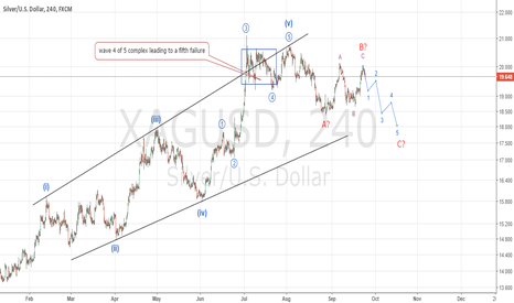 XAGUSD: Silver is in a big correction